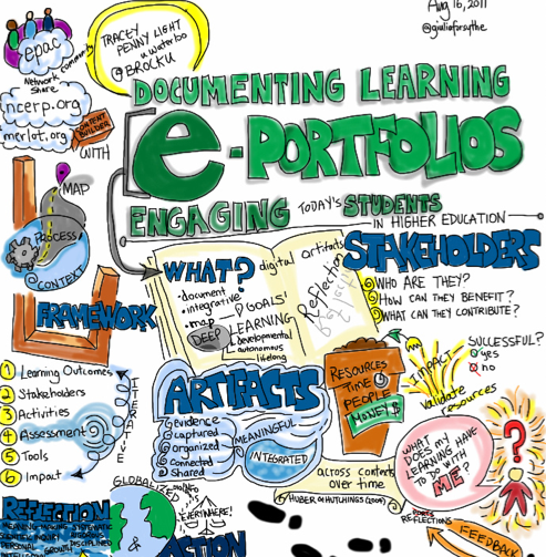 """<a href=""""https://www.flickr.com/photos/gforsythe/6050805936"""">Documenting Learning. Giulia Forsythe. Flickr</a> <a href=""""https://creativecommons.org/licenses/by-nc-sa/2.0/"""">CC-BY-NC-SA</a>"""